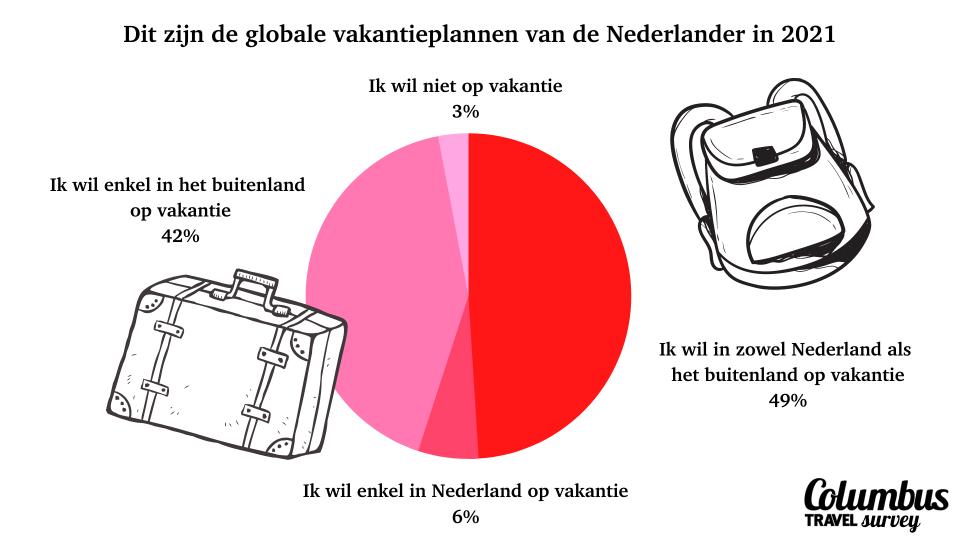 vakantie 2021: de reisplannen van de Nederlander