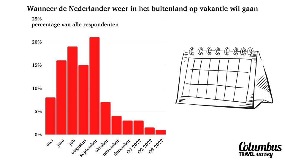 Vakantie 2021: wanneer de Nederlander in het buitenland op vakantie wil
