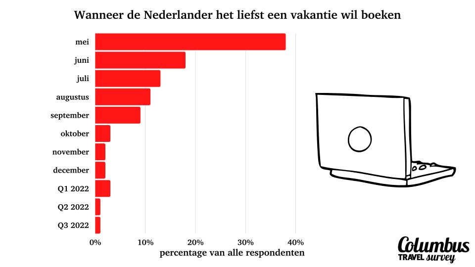 vakantie 2021: wanneer de Nederlander zijn vakantie wil boeken