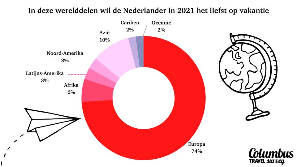 vakantie 2021: in welk werelddeel de Nederlander op vakantie wil gaan