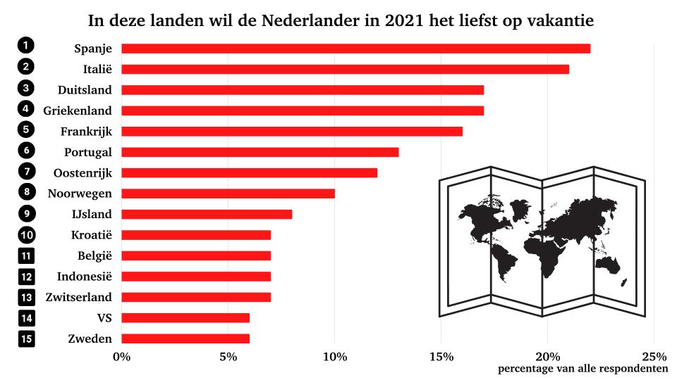 vakantie 2021: de populairste vakantielanden onder Nederlanders