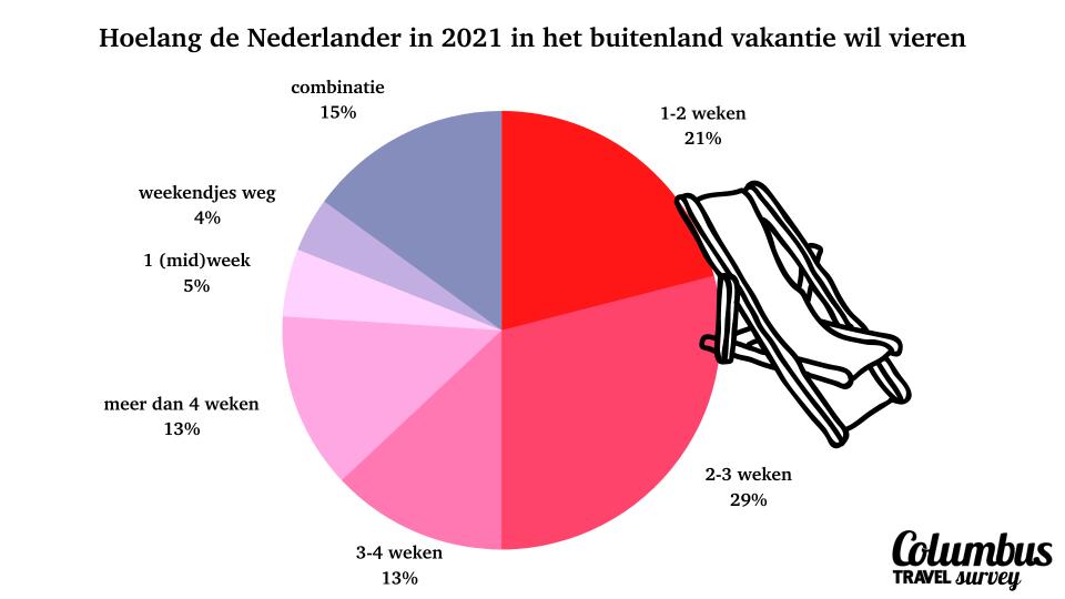 vakantie 2021: hoelang de Nederlander op vakantie wil gaan